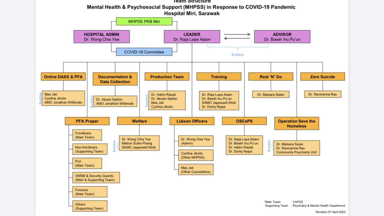 Staff Support During Covid 19 Mhpss Initiatives From Miri General Hospital Malaysia Mental Health Innovation Network