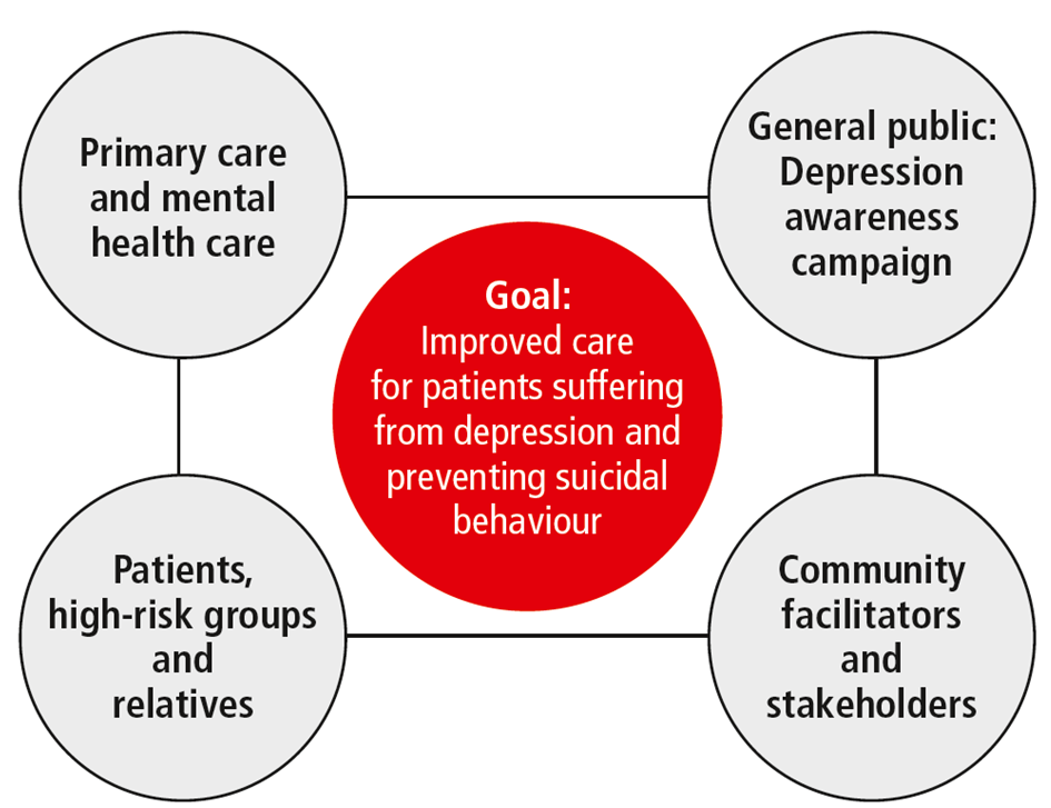 depression and suicidal ideation mental health case study Increase the risk of getting a mental health problem 2 depression depression is a common mental disorder, characterized by  depression, suicidal ideation, anxiety, stress, self-esteem and  and suicidal ideation in this study all significant levels were set at a standard p-value of  005.