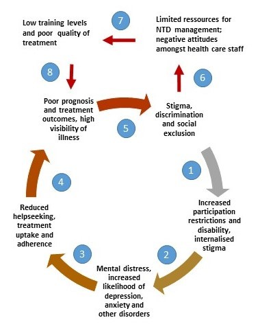 Mental Health Stigma And Neglected Tropical Diseases Mental